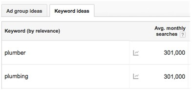 Google Keyword Planner Tool Screenshot